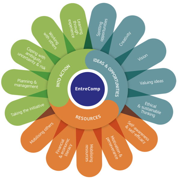 Grafik Entrecomp Framework